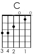 Guitar Chords C
