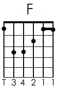 Guitar Chords f